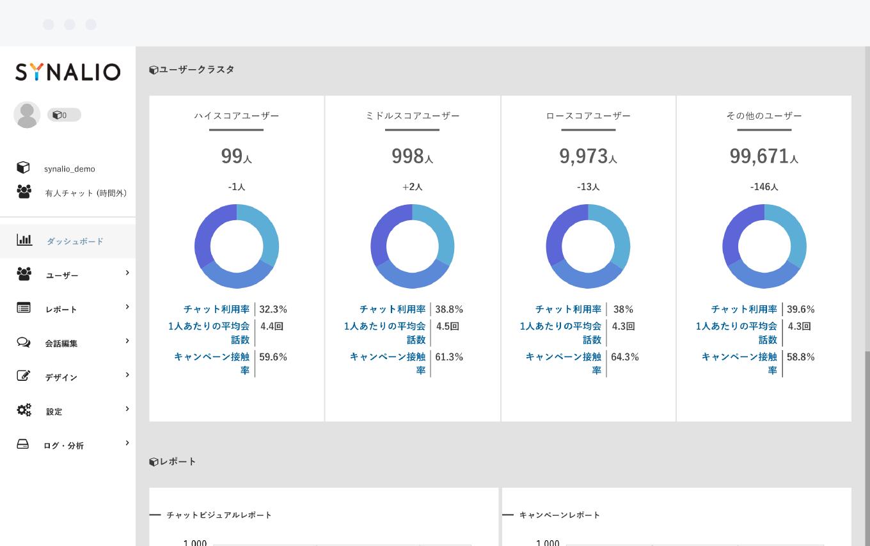 ユーザークラスタ分析
